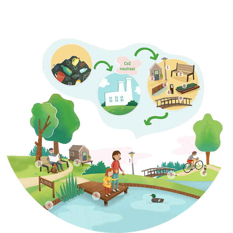 Fabriek en omgeving uitleg